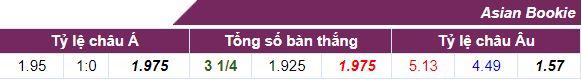 Tỷ lệ cá cượccả trận Besiktas vs Bayern Munchen