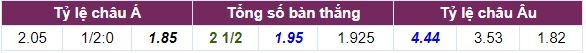 Tỷ lệ cược AC Milan vs Napoli cả trận