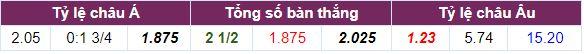Tỷ lệ cược Atletico Madrid vs Levante cả trận