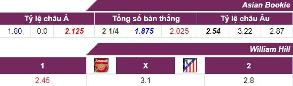 Tỷ lệ cược Arsenal - Atletico Madrid 27-04-2018