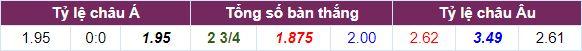 Tỷ lệ cược Tottenham vs Man City cả trận