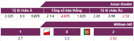 Tỷ lệ cược Ba Lan - Bồ Đào Nha