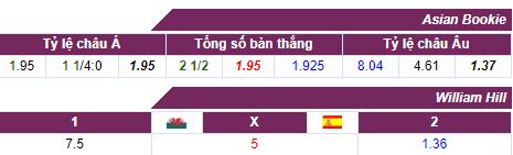 Tỷ lệ cược Wales - Tây Ban Nha